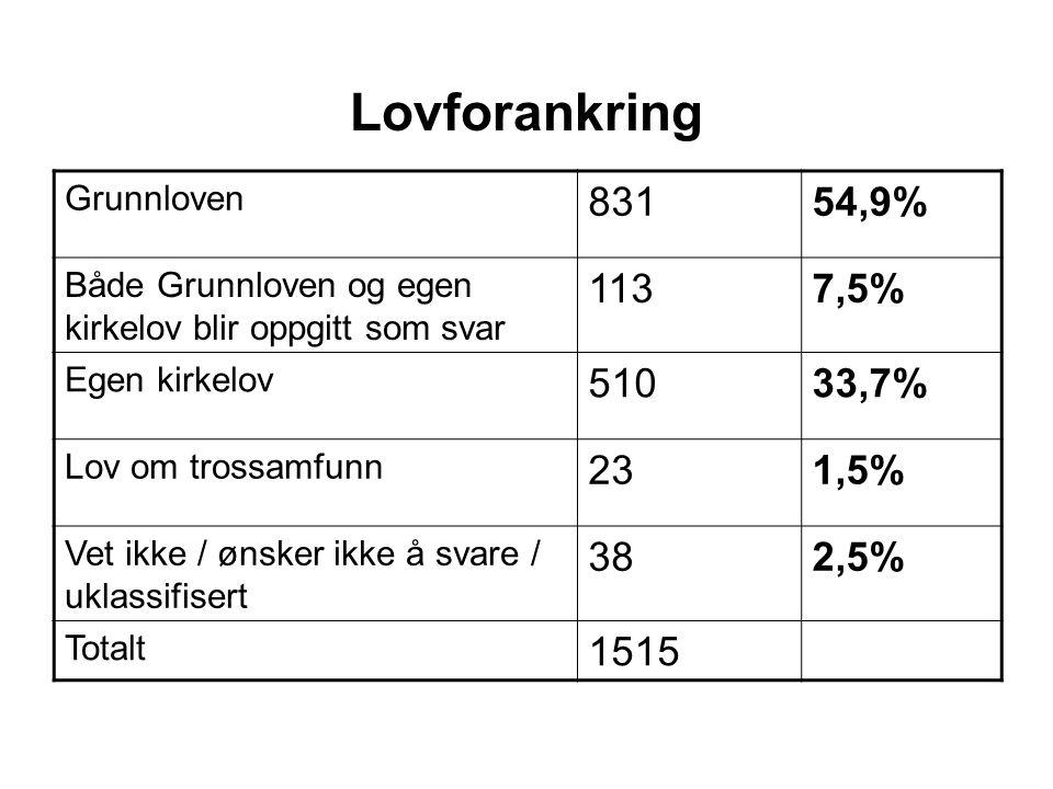 Lovforankring Grunnloven 83154,9% Både Grunnloven og egen kirkelov blir oppgitt som svar 1137,5% Egen kirkelov 51033,7% Lov om trossamfunn 231,5% Vet ikke / ønsker ikke å svare / uklassifisert 382,5% Totalt 1515