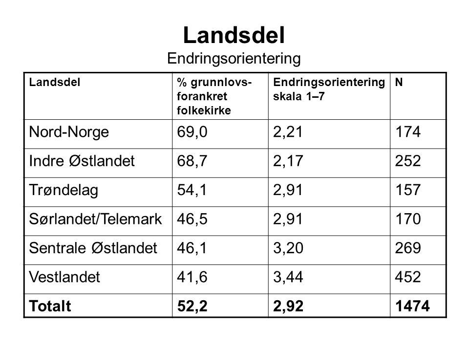 Landsdel Endringsorientering Landsdel% grunnlovs- forankret folkekirke Endringsorientering skala 1–7 N Nord-Norge69,02,21174 Indre Østlandet68,72,17252 Trøndelag54,12,91157 Sørlandet/Telemark46,52,91170 Sentrale Østlandet46,13,20269 Vestlandet41,63,44452 Totalt52,22,921474
