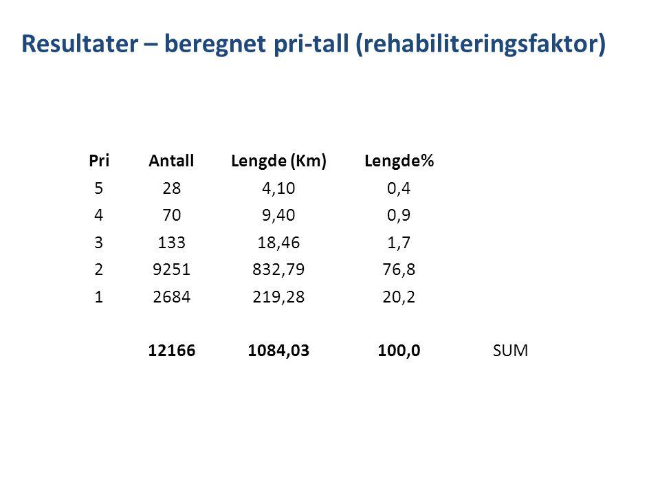 Resultater – beregnet pri-tall (rehabiliteringsfaktor) PriAntallLengde (Km)Lengde% 5284,100,4 4709,400,9 313318,461,7 29251832,7976,8 12684219,2820,2 121661084,03100,0SUM