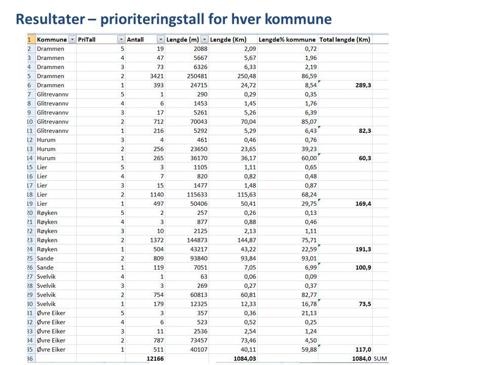 Resultater – prioriteringstall for hver kommune