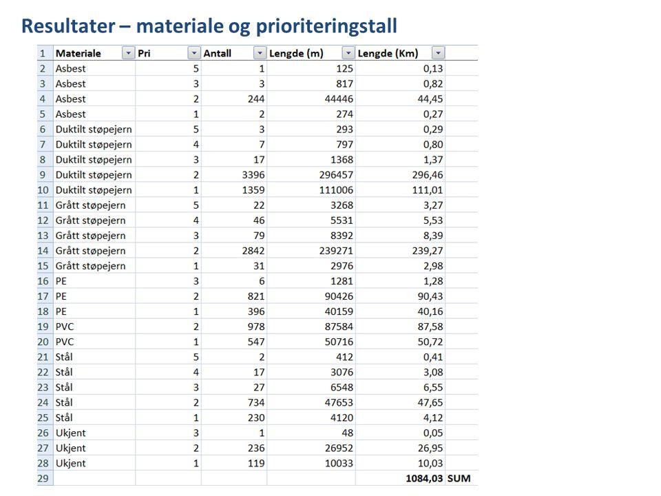 Resultater – materiale og prioriteringstall