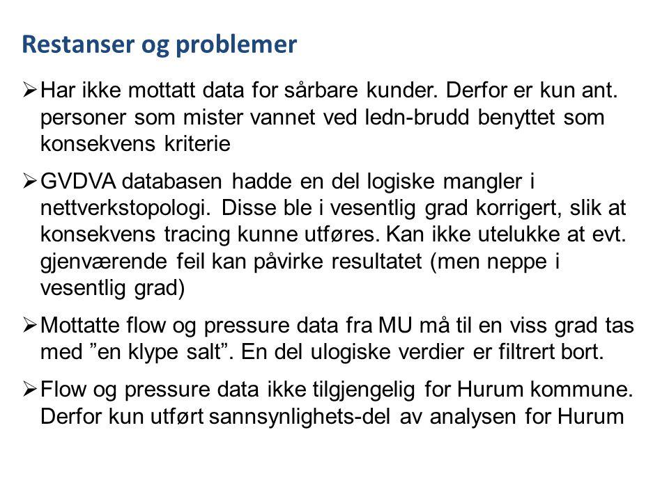 Restanser og problemer  Har ikke mottatt data for sårbare kunder.