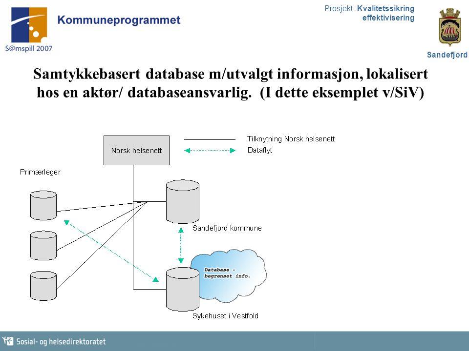 Prosjekt: Kvalitetssikring effektivisering Sandefjord Samtykkebasert database m/utvalgt informasjon, lokalisert hos en aktør/ databaseansvarlig. (I de