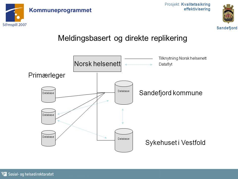 Prosjekt: Kvalitetssikring effektivisering Sandefjord Primærleger Sykehuset i Vestfold Sandefjord kommune Norsk helsenett Tilknytning Norsk helsenett