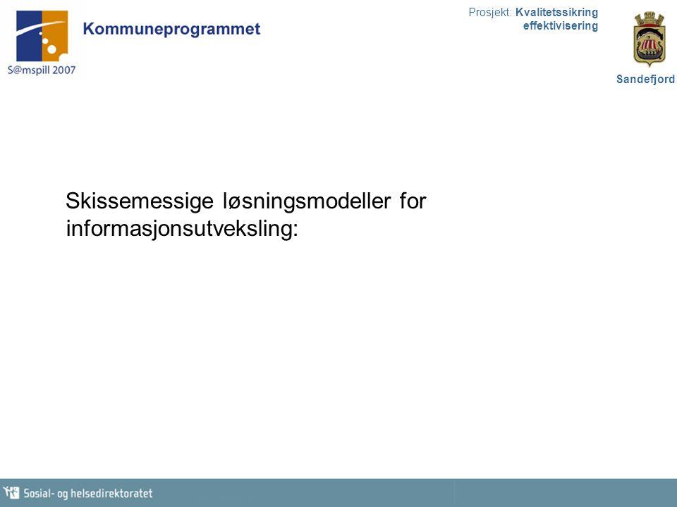 Prosjekt: Kvalitetssikring effektivisering Sandefjord Skissemessige løsningsmodeller for informasjonsutveksling: