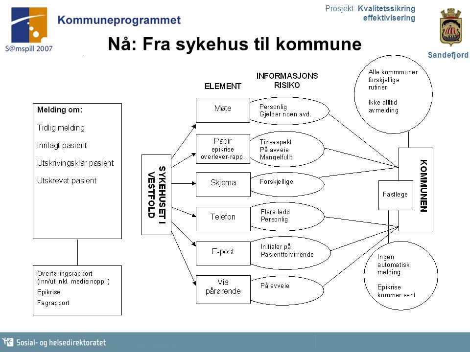 Prosjekt: Kvalitetssikring effektivisering Sandefjord Nå: Fra sykehus til kommune