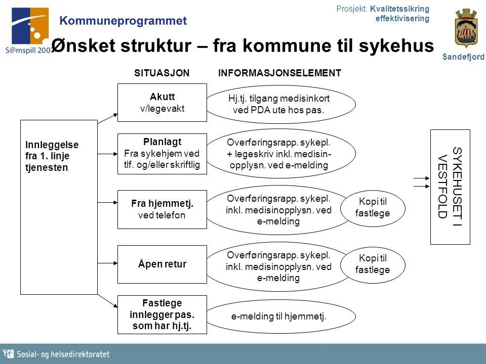 Prosjekt: Kvalitetssikring effektivisering Sandefjord Hj.tj. tilgang medisinkort ved PDA ute hos pas. Overføringsrapp. sykepl. + legeskriv inkl. medis