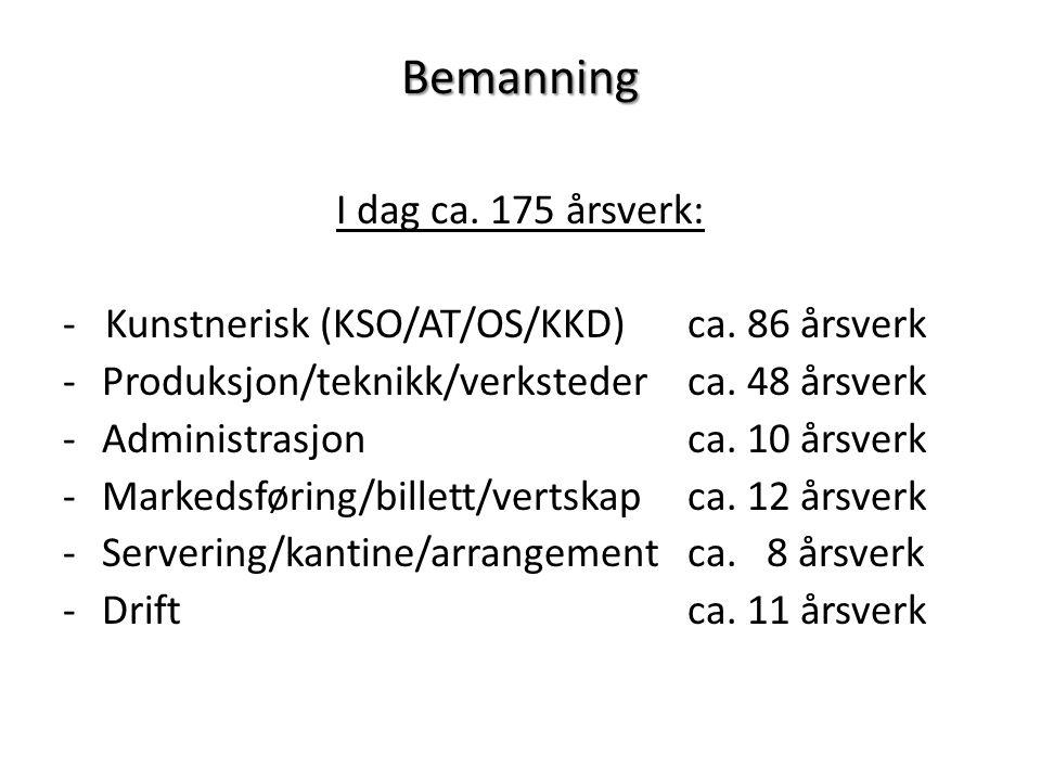 Bemanning I dag ca. 175 årsverk: - Kunstnerisk (KSO/AT/OS/KKD)ca. 86 årsverk -Produksjon/teknikk/verkstederca. 48 årsverk -Administrasjonca. 10 årsver