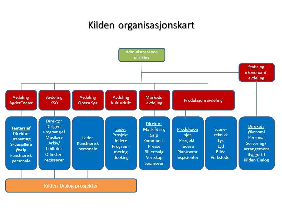 Kildenorganisasjonskart Kilden organisasjonskart Administrerende direktør Stabs-og økononomi- avdeling Avdeling AgderTeater Avdeling KSO Avdeling Oper