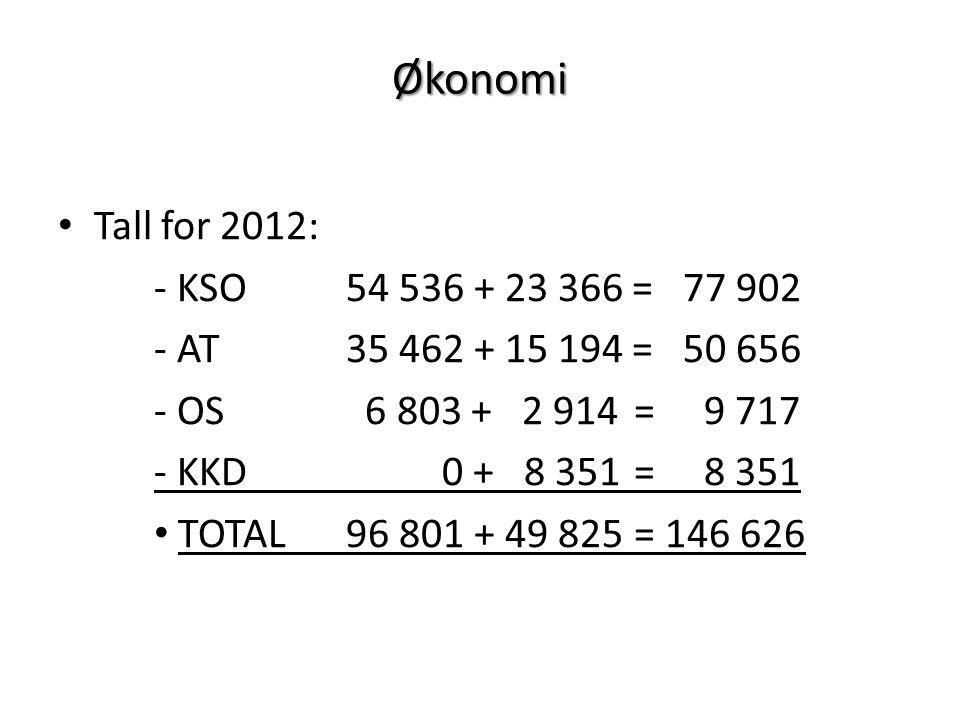 Økonomi Tall for 2012: - KSO54 536 + 23 366 = 77 902 - AT35 462 + 15 194 = 50 656 - OS 6 803 + 2 914= 9 717 - KKD0 + 8 351= 8 351 TOTAL96 801 + 49 825= 146 626