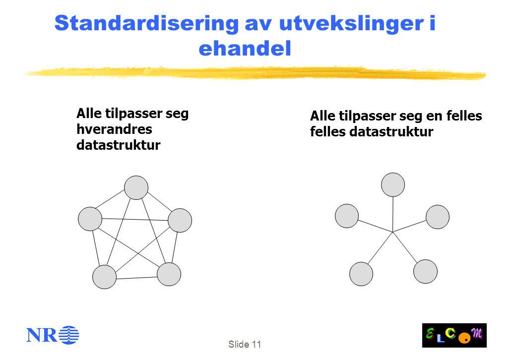 Slide 11 Standardisering av utvekslinger i ehandel Alle tilpasser seg en felles felles datastruktur Alle tilpasser seg hverandres datastruktur