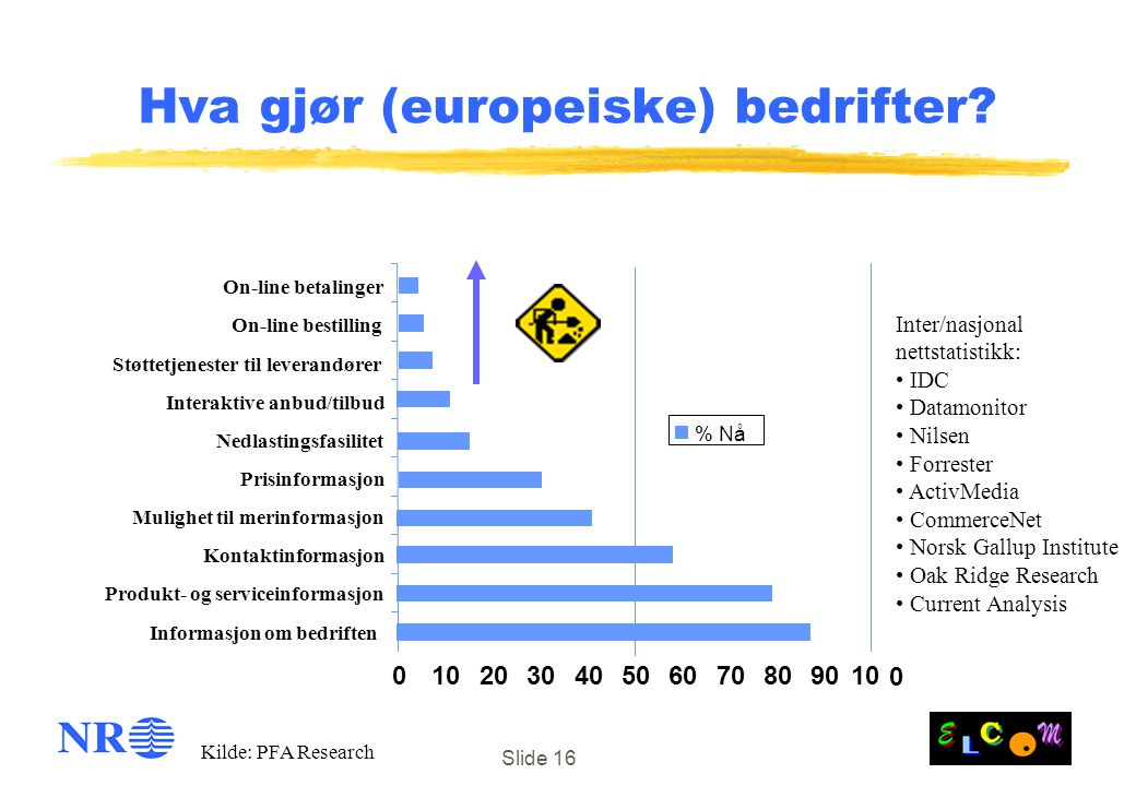 Slide 16 Hva gjør (europeiske) bedrifter? 010203040506070809010 0 Informasjon om bedriften Produkt- og serviceinformasjon Kontaktinformasjon Prisinfor