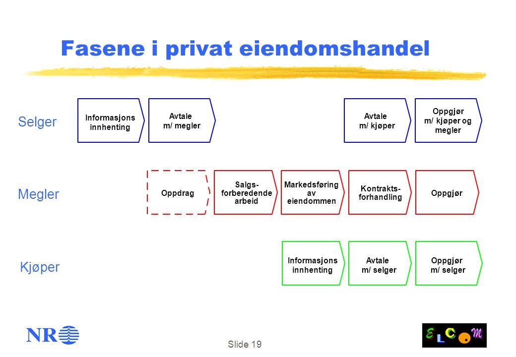 Slide 19 Fasene i privat eiendomshandel Salgs- forberedende arbeid Markedsføring av eiendommen Kontrakts- forhandling OppgjørOppdrag Informasjons innh
