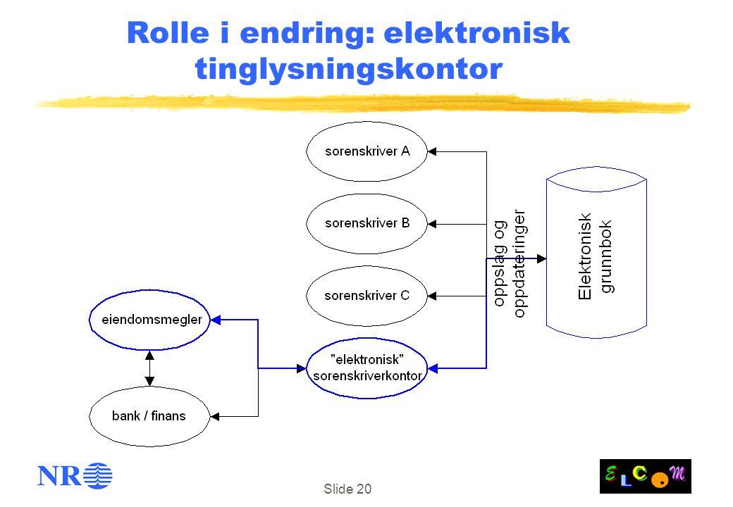 Slide 20 Rolle i endring: elektronisk tinglysningskontor