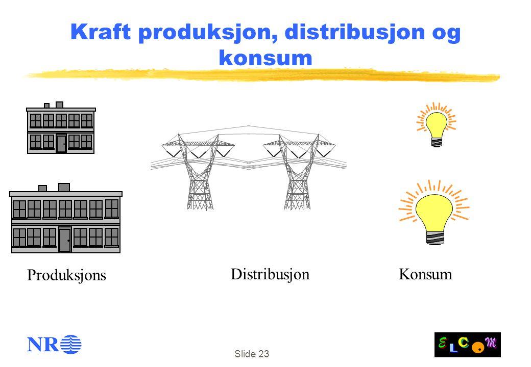 Slide 23 Kraft produksjon, distribusjon og konsum Produksjons DistribusjonKonsum
