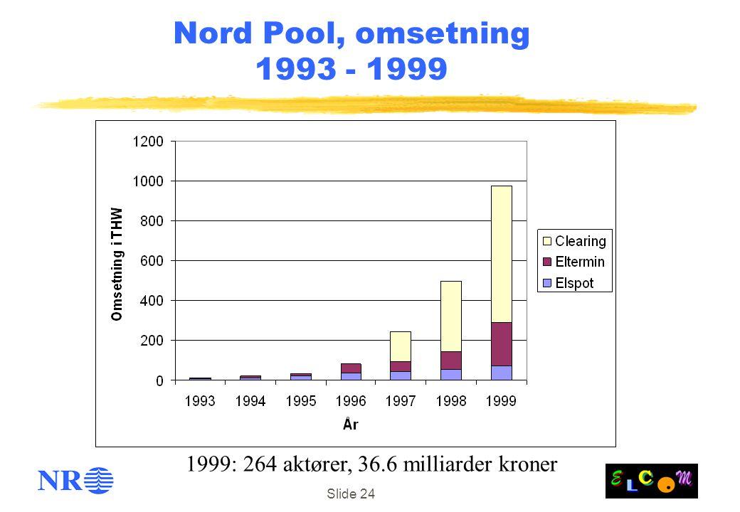 Slide 24 Nord Pool, omsetning 1993 - 1999 1999: 264 aktører, 36.6 milliarder kroner