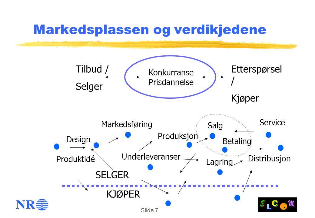 Slide 7 Markedsplassen og verdikjedene Tilbud / Selger Etterspørsel / Kjøper Konkurranse Prisdannelse Design Underleveranser Distribusjon Produktidé Lagring Service Markedsføring Produksjon Betaling Salg SELGER KJØPER
