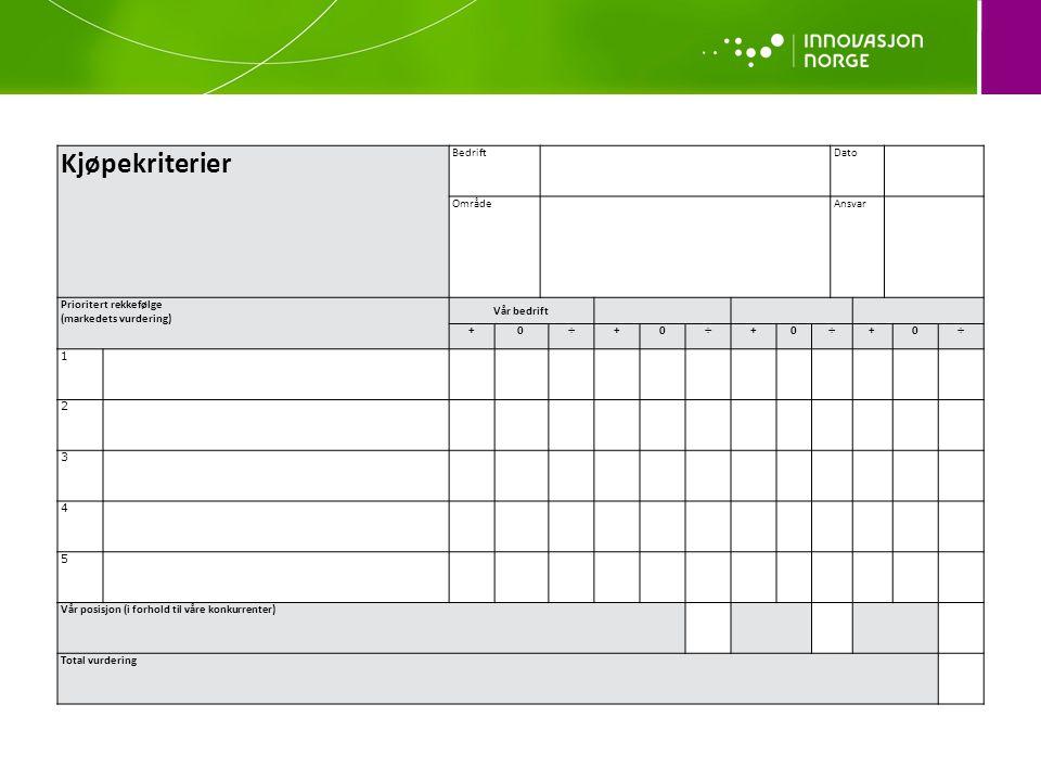 Kjøpekriterier BedriftDato OmrådeAnsvar Prioritert rekkefølge (markedets vurdering) Vår bedrift +0÷+0÷+0÷+0÷ 1 2 3 4 5 Vår posisjon (i forhold til vår