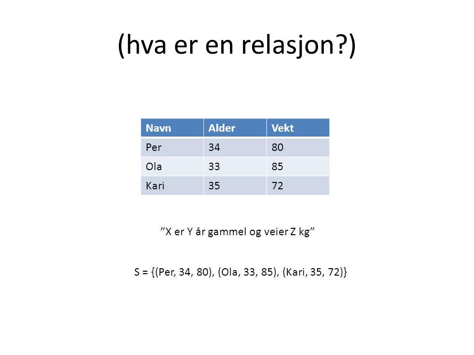(hva er en relasjon ) NavnAlderVekt Per3480 Ola3385 Kari3572 X er Y år gammel og veier Z kg S = {(Per, 34, 80), (Ola, 33, 85), (Kari, 35, 72)}