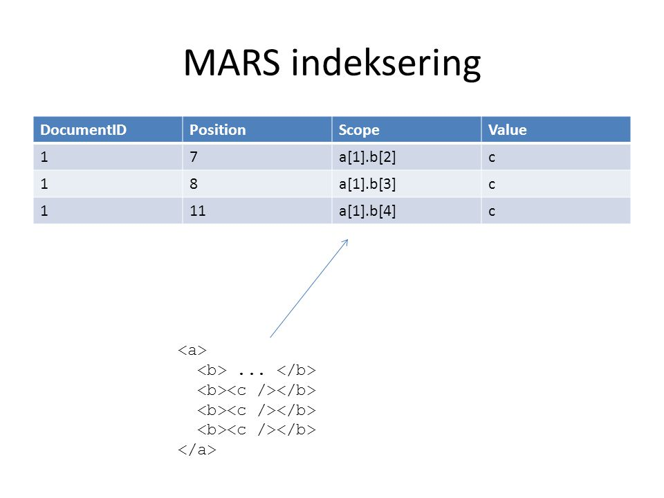 MARS indeksering DocumentIDPositionScopeValue 17a[1].b[2]c 18a[1].b[3]c 111a[1].b[4]c...