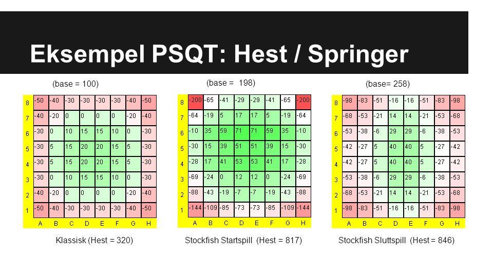 Eksempel PSQT: Hest / Springer Stockfish Startspill (Hest = 817)Stockfish Sluttspill (Hest = 846)Klassisk (Hest = 320) (base = 198) (base = 100) (base