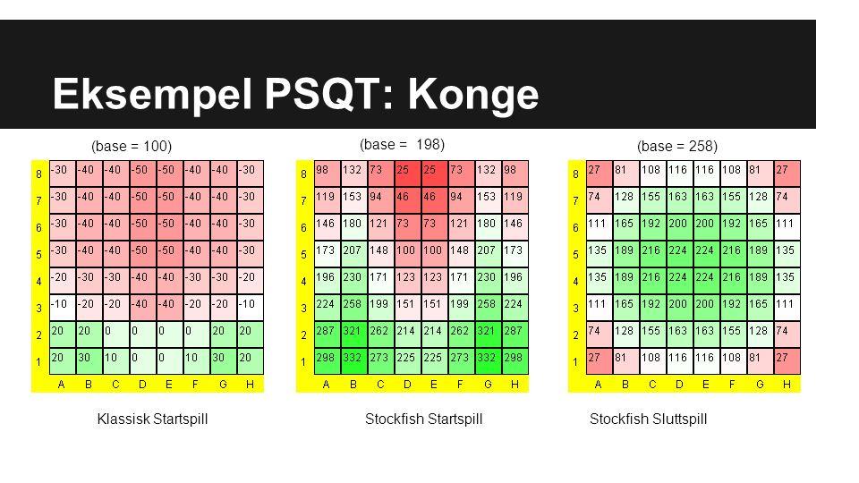 Eksempel PSQT: Konge Stockfish StartspillStockfish SluttspillKlassisk Startspill (base = 198) (base = 100) (base = 258)