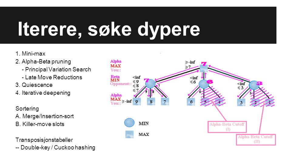 Iterere, søke dypere 1. Mini-max 2. Alpha-Beta pruning - Principal Variation Search - Late Move Reductions 3. Quiescence 4. Iterative deepening Sorter