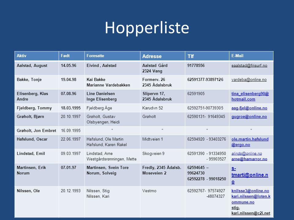 Hopperliste AktivFødtForesatte AdresseTlf E-Mail Aalstad, August14.05.96Eivind, Aalstad Aalstad Gård 2324 Vang 91778556eaalstad@frisurf.no Bakke, Tonj