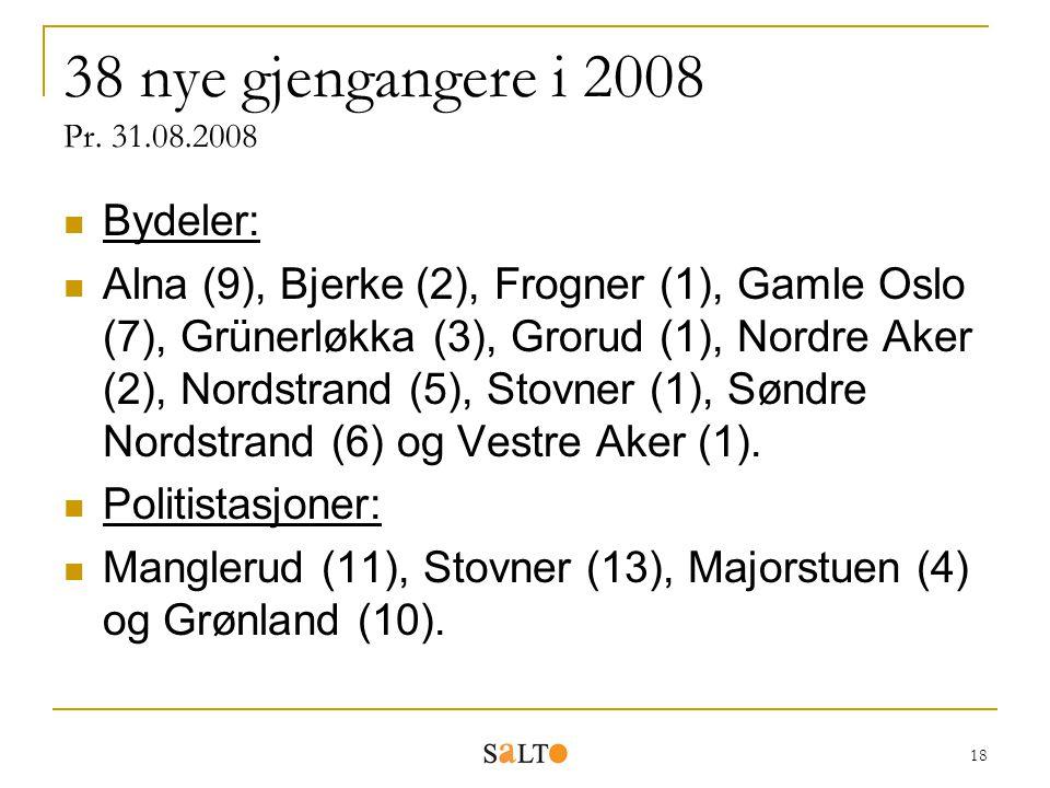 18 38 nye gjengangere i 2008 Pr. 31.08.2008 Bydeler: Alna (9), Bjerke (2), Frogner (1), Gamle Oslo (7), Grünerløkka (3), Grorud (1), Nordre Aker (2),