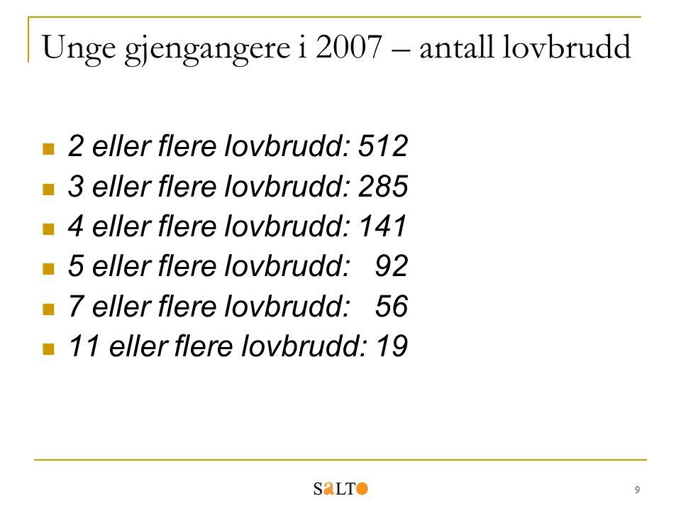 9 Unge gjengangere i 2007 – antall lovbrudd 2 eller flere lovbrudd: 512 3 eller flere lovbrudd: 285 4 eller flere lovbrudd: 141 5 eller flere lovbrudd