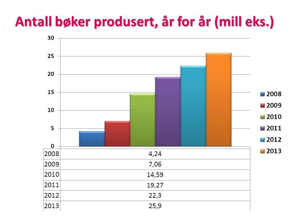 Antall bøker produsert, år for år (mill eks.)