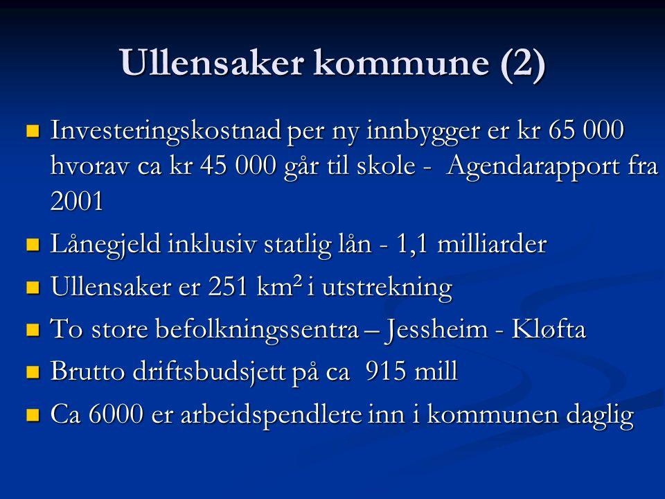 Ullensaker kommune (2) Investeringskostnad per ny innbygger er kr 65 000 hvorav ca kr 45 000 går til skole - Agendarapport fra 2001 Investeringskostnad per ny innbygger er kr 65 000 hvorav ca kr 45 000 går til skole - Agendarapport fra 2001 Lånegjeld inklusiv statlig lån - 1,1 milliarder Lånegjeld inklusiv statlig lån - 1,1 milliarder Ullensaker er 251 km 2 i utstrekning Ullensaker er 251 km 2 i utstrekning To store befolkningssentra – Jessheim - Kløfta To store befolkningssentra – Jessheim - Kløfta Brutto driftsbudsjett på ca 915 mill Brutto driftsbudsjett på ca 915 mill Ca 6000 er arbeidspendlere inn i kommunen daglig Ca 6000 er arbeidspendlere inn i kommunen daglig