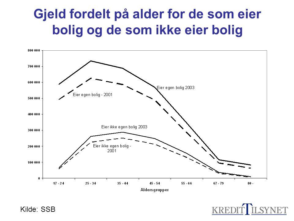 Gjeld fordelt på alder for de som eier bolig og de som ikke eier bolig Kilde: SSB