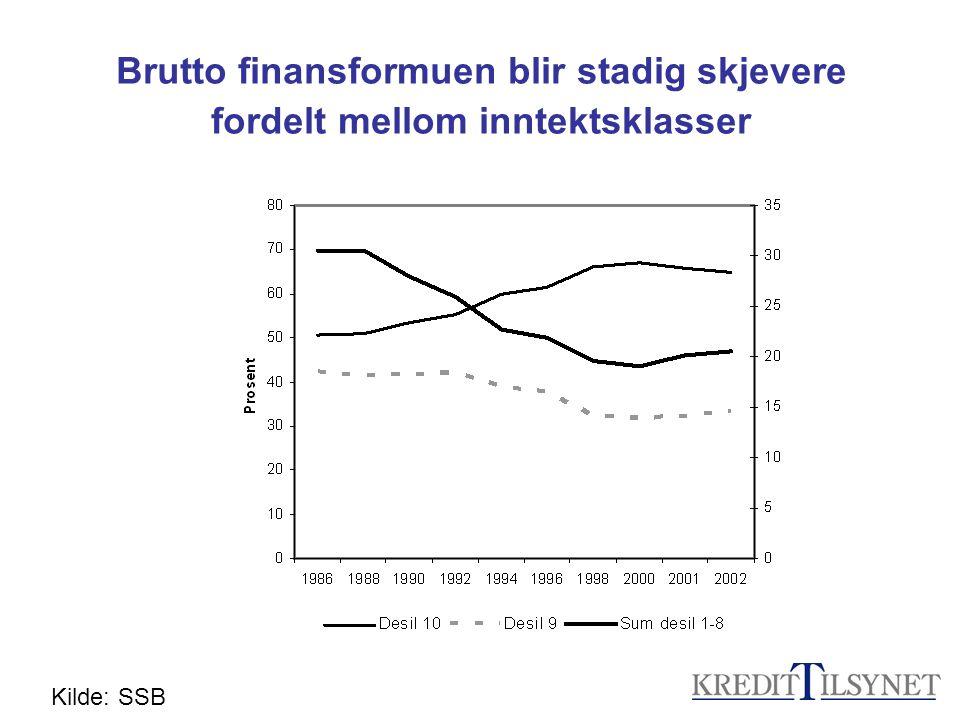Brutto finansformuen blir stadig skjevere fordelt mellom inntektsklasser Kilde: SSB