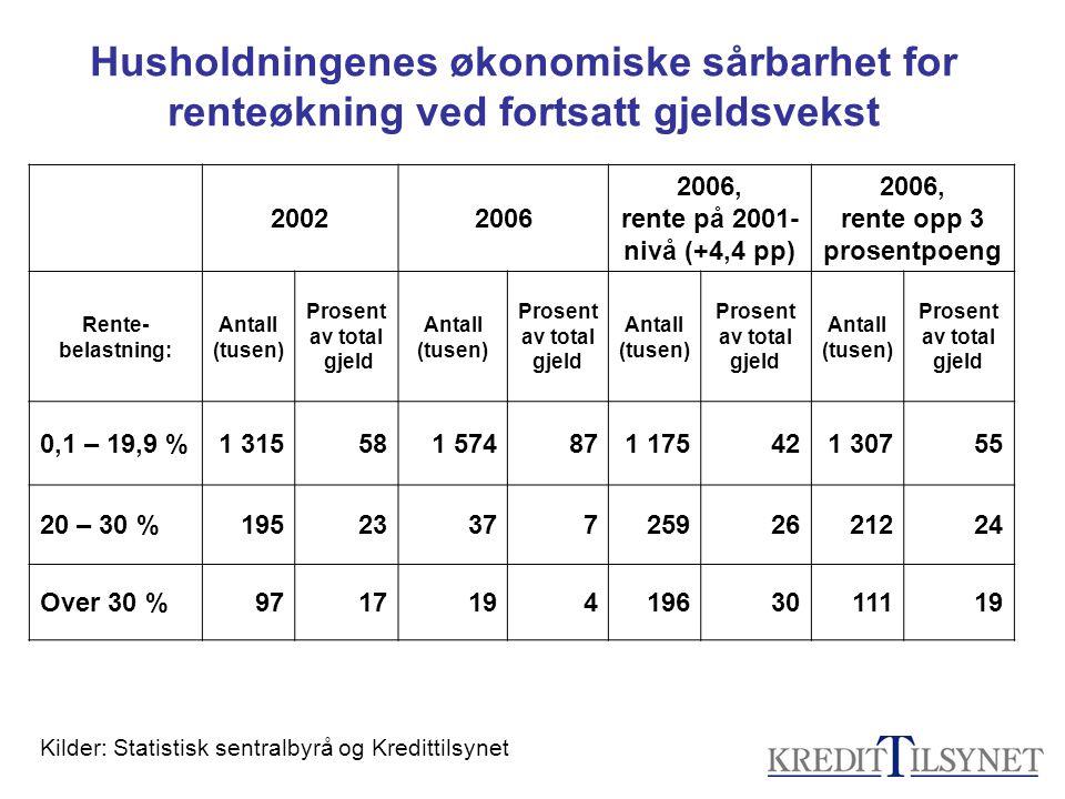 20022006 2006, rente på 2001- nivå (+4,4 pp) 2006, rente opp 3 prosentpoeng Rente- belastning: Antall (tusen) Prosent av total gjeld Antall (tusen) Pr