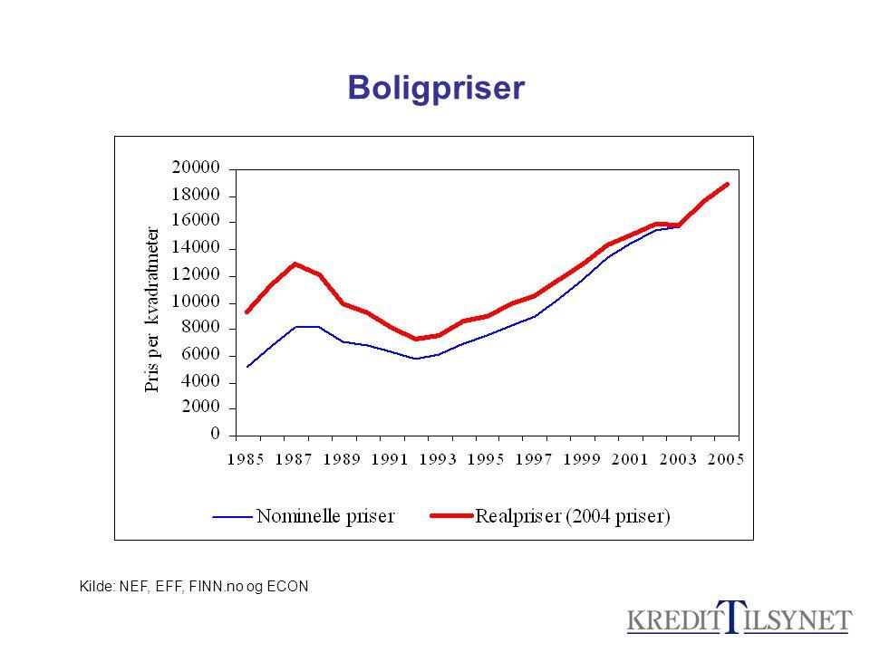Boligpriser Kilde: NEF, EFF, FINN.no og ECON