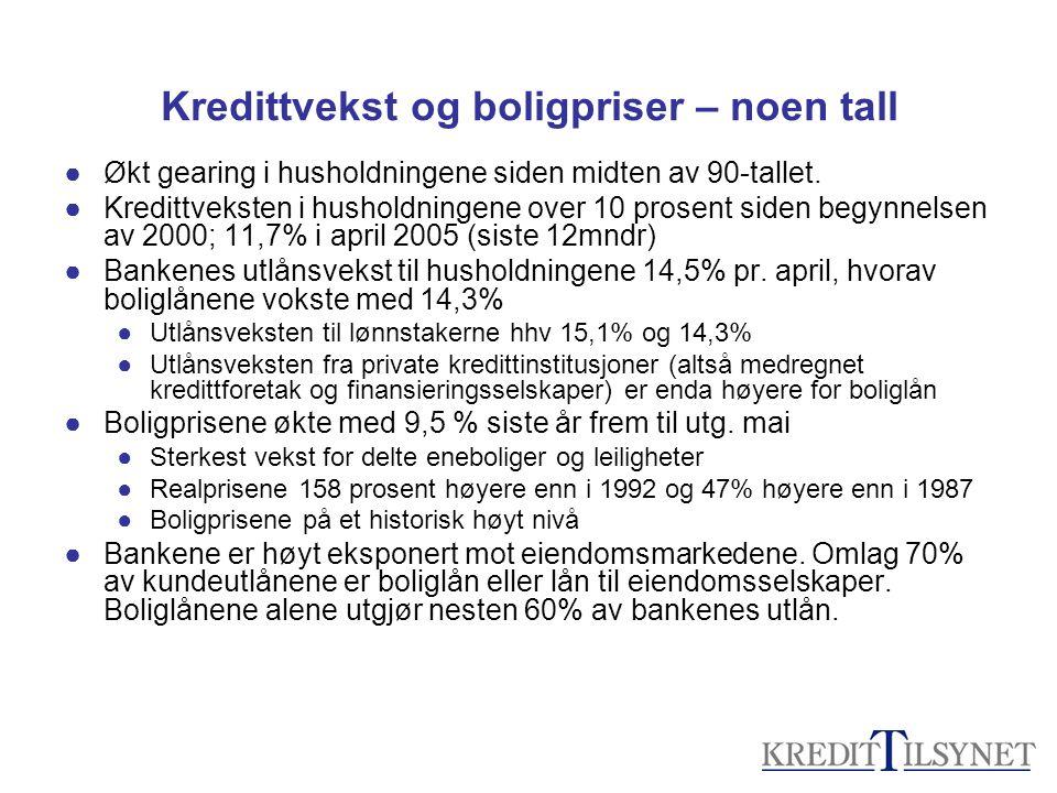 Kredittvekst og boligpriser – noen tall ●Økt gearing i husholdningene siden midten av 90-tallet. ●Kredittveksten i husholdningene over 10 prosent side