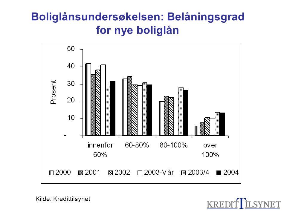 Boliglånsundersøkelsen: Belåningsgrad for nye boliglån Kilde: Kredittilsynet