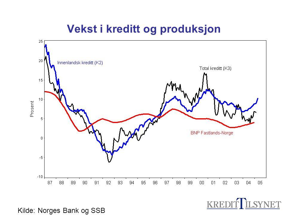 Vekst i kreditt og produksjon Kilde: Norges Bank og SSB