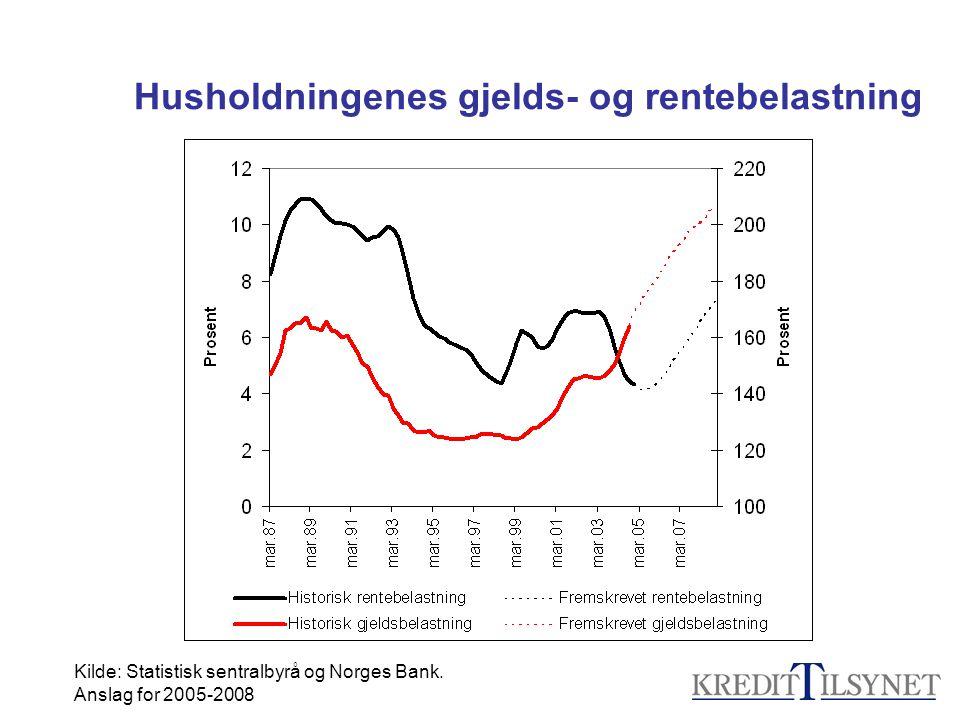 Husholdningenes gjelds- og rentebelastning Kilde: Statistisk sentralbyrå og Norges Bank. Anslag for 2005-2008
