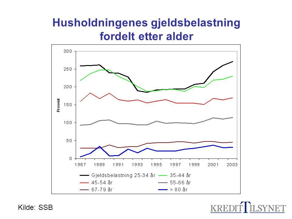 Husholdningenes gjeldsbelastning fordelt etter alder Kilde: SSB