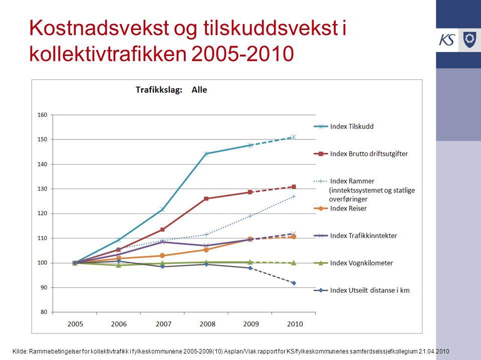 Kostnadsvekst og tilskuddsvekst i kollektivtrafikken 2005-2010 Kilde: Rammebetingelser for kollektivtrafikk i fylkeskommunene 2005-2009(10) Asplan/Via