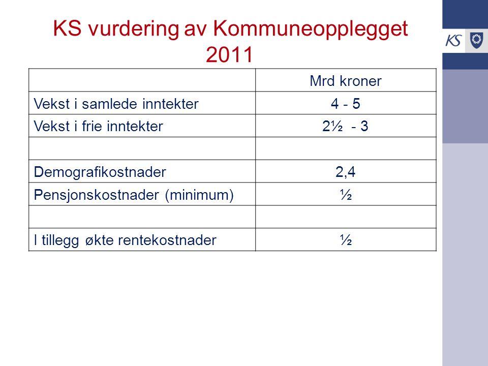KS vurdering av Kommuneopplegget 2011 Mrd kroner Vekst i samlede inntekter4 - 5 Vekst i frie inntekter2½ - 3 Demografikostnader2,4 Pensjonskostnader (minimum)½ I tillegg økte rentekostnader½