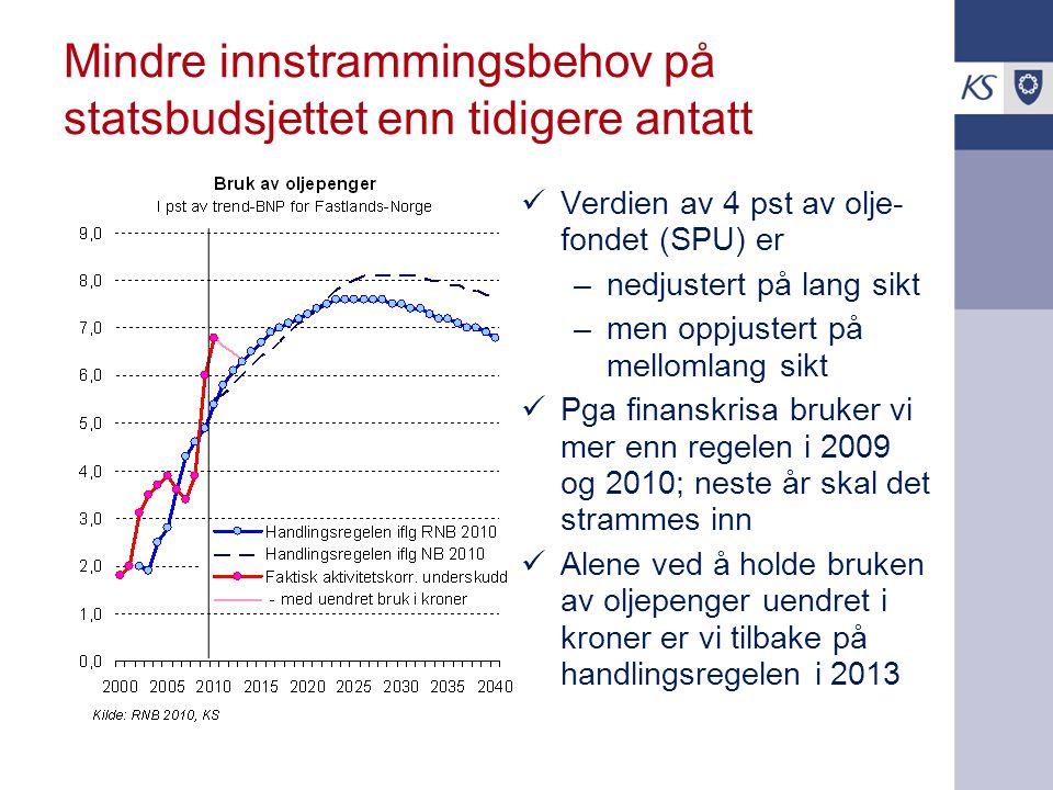 Mindre innstrammingsbehov på statsbudsjettet enn tidigere antatt Verdien av 4 pst av olje- fondet (SPU) er –nedjustert på lang sikt –men oppjustert på mellomlang sikt Pga finanskrisa bruker vi mer enn regelen i 2009 og 2010; neste år skal det strammes inn Alene ved å holde bruken av oljepenger uendret i kroner er vi tilbake på handlingsregelen i 2013