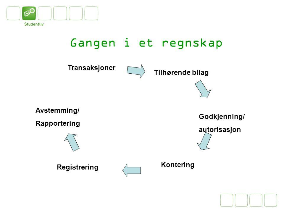 Gangen i et regnskap Transaksjoner Tilhørende bilag Godkjenning/ autorisasjon Kontering Registrering Avstemming/ Rapportering