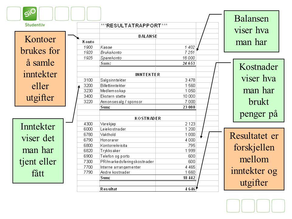 Balansen viser hva man har Kostnader viser hva man har brukt penger på Resultatet er forskjellen mellom inntekter og utgifter Kontoer brukes for å sam