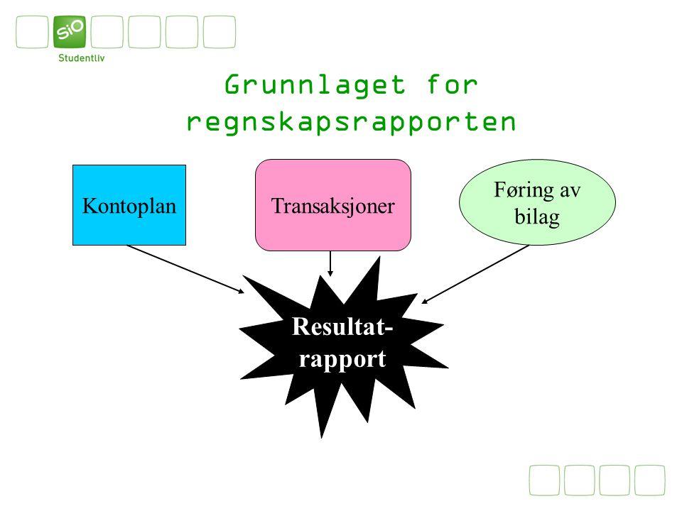 Grunnlaget for regnskapsrapporten Kontoplan Transaksjoner Føring av bilag Resultat- rapport