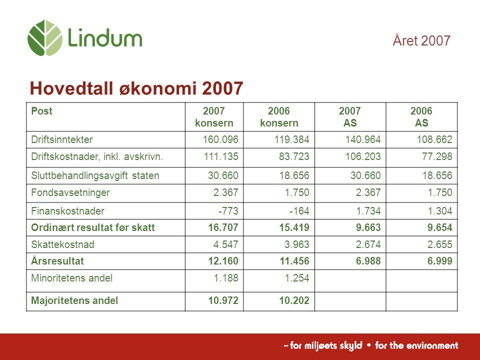 Året 2007 Post2007 konsern 2006 konsern 2007 AS 2006 AS Driftsinntekter160.096119.384140.964108.662 Driftskostnader, inkl.