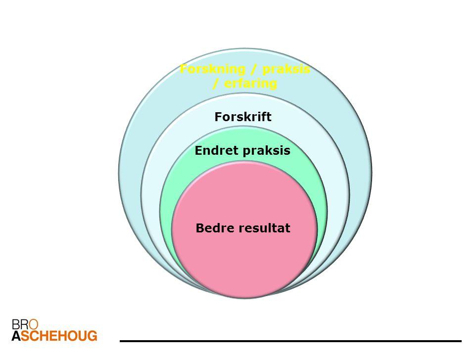 Forskning / praksis / erfaring Forskrift Endret praksis Bedre resultat