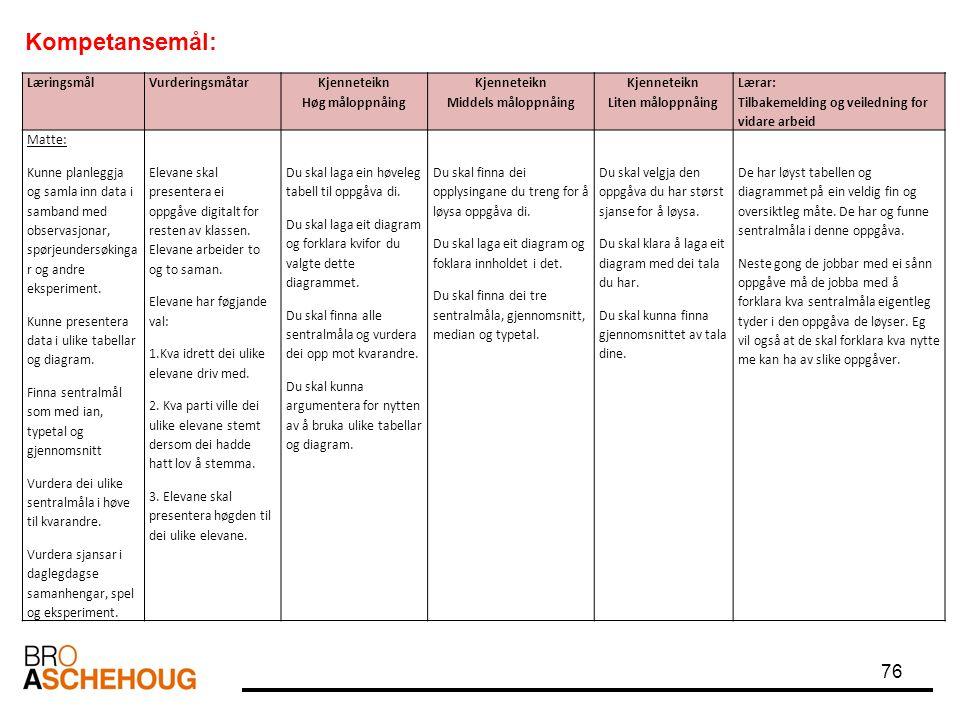76 LæringsmålVurderingsmåtar Kjenneteikn Høg måloppnåing Kjenneteikn Middels måloppnåing Kjenneteikn Liten måloppnåing Lærar: Tilbakemelding og veiled